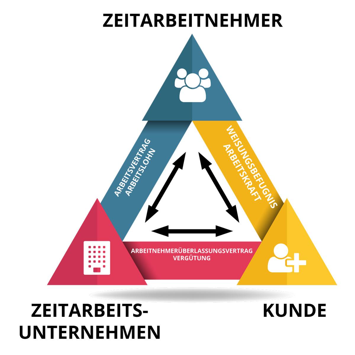 D&W Personalservice GmbH